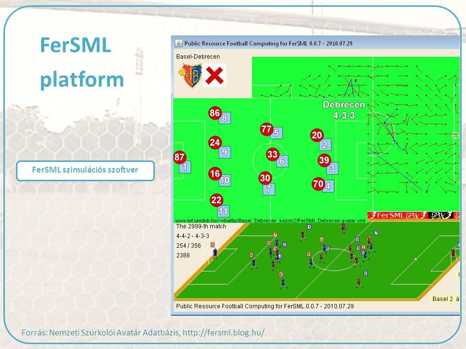 FerSML szimulációs szoftver FerSML platform Forrás: Nemzeti Szurkolói Avatár Adatbázis, http://fersml.blog.hu/