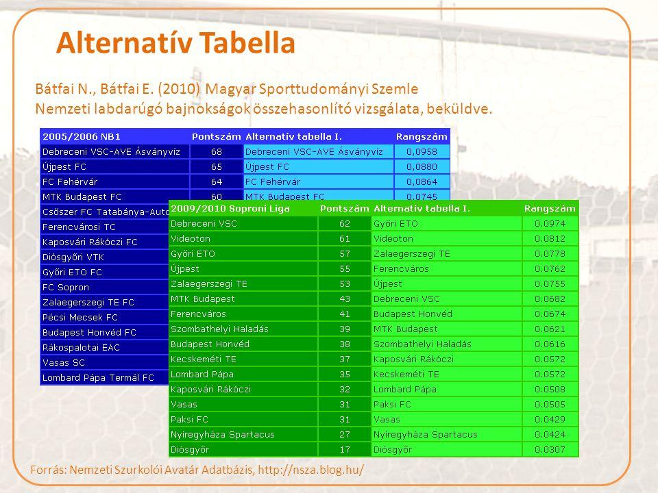Alternatív Tabella Bátfai N., Bátfai E.