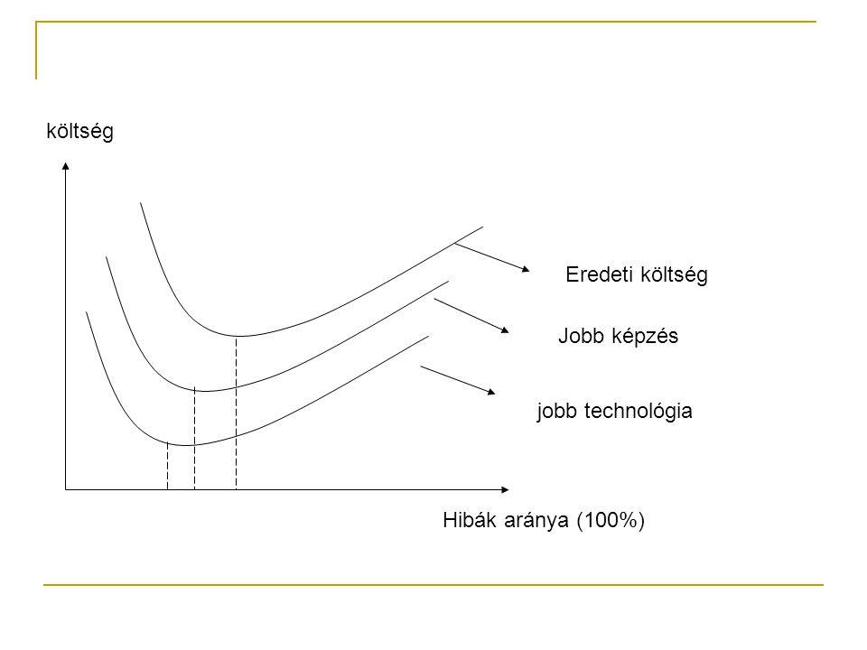 Eredeti költség Jobb képzés jobb technológia Hibák aránya (100%) költség