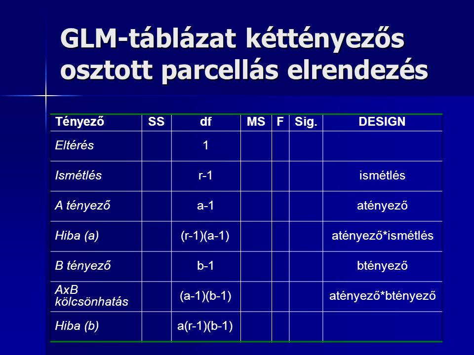 GLM-táblázat kéttényezős osztott parcellás elrendezés TényezőSSdfMSFSig.DESIGN Eltérés1 Ismétlésr-1ismétlés A tényezőa-1atényező Hiba (a)(r-1)(a-1)até