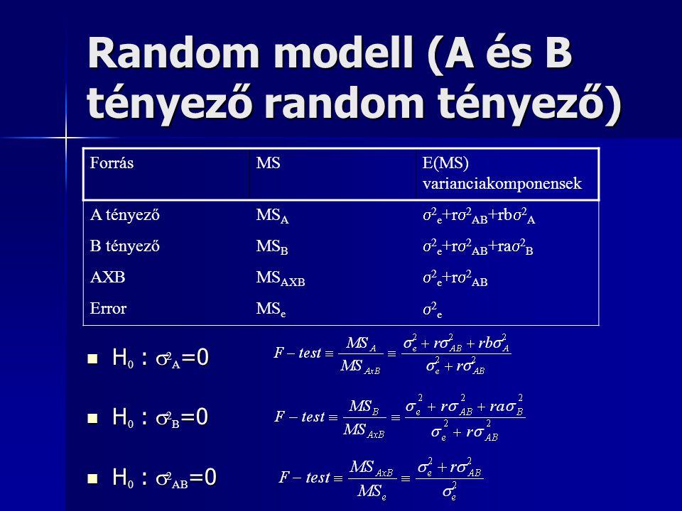 Random modell (A és B tényező random tényező) H :  =0 H 0 :  2 A =0 H :  =0 H 0 :  2 B =0 H :  =0 H 0 :  2 AB =0 ForrásMSE(MS) varianciakomponen