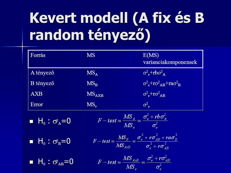 Kevert modell (A fix és B random tényező) ForrásMSE(MS) varianciakomponensek A tényezőMS A  2 e +rb  2 A B tényezőMS B  2 e +r  2 AB +ra  2 B AXB
