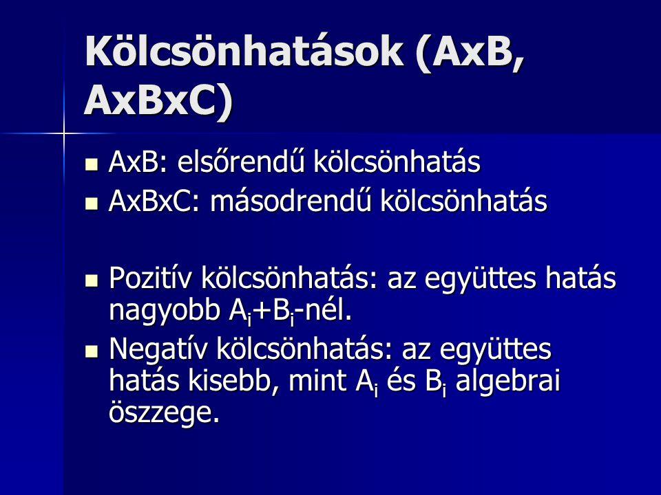 Kölcsönhatások (AxB, AxBxC) AxB: elsőrendű kölcsönhatás AxB: elsőrendű kölcsönhatás AxBxC: másodrendű kölcsönhatás AxBxC: másodrendű kölcsönhatás Pozi