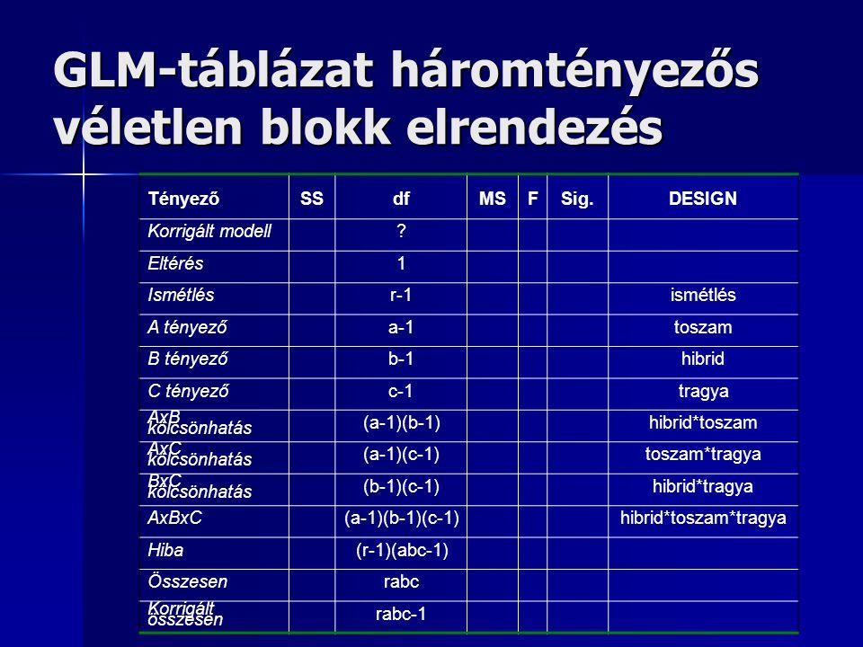 GLM-táblázat háromtényezős véletlen blokk elrendezés TényezőSSdfMSFSig.DESIGN Korrigált modell? Eltérés1 Ismétlésr-1ismétlés A tényezőa-1toszam B tény