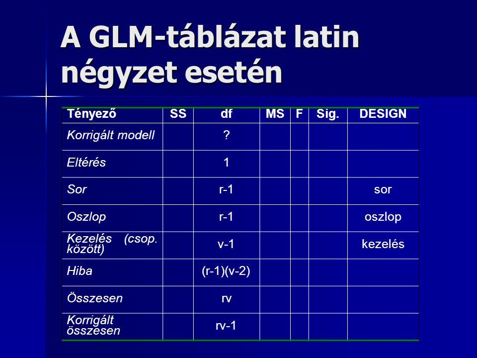 A GLM-táblázat latin négyzet esetén TényezőSSdfMSFSig.DESIGN Korrigált modell? Eltérés1 Sorr-1sor Oszlopr-1oszlop Kezelés (csop. között) v-1kezelés Hi