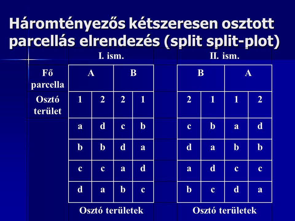 Háromtényezős kétszeresen osztott parcellás elrendezés (split split-plot) I. ism.II. ism. Fő parcella ABBA Osztó terület 12212112 adcbcbad bbdadabb cc
