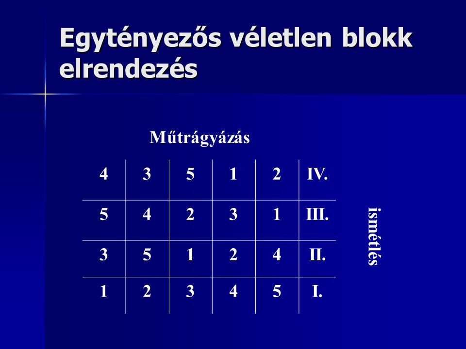 Kéttényezős véletlen blokk elrendezés Az elrendezés matematikai modellje: Yijk = m + Ri + Aj + Bk + ABjk + eijk ahol: Yij = egy parcella termése (kg/parcella) m = a kísérlet becsült, számított átlaga, a kísérlet legjellemzőbb értéke Ri = blokk ill.