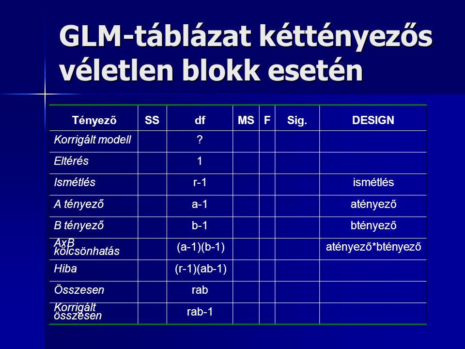 GLM-táblázat kéttényezős véletlen blokk esetén TényezőSSdfMSFSig.DESIGN Korrigált modell? Eltérés1 Ismétlésr-1ismétlés A tényezőa-1atényező B tényezőb