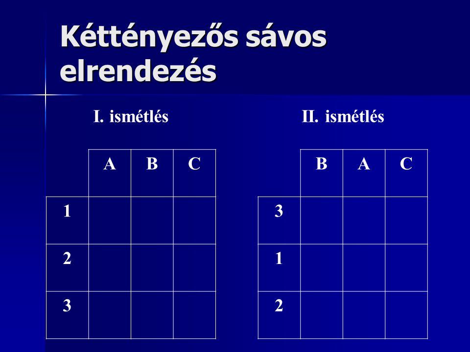 GLM-táblázat kéttényezős sávos elrendezés TényezőSSdfMSFSig.DESIGN Eltérés1 Ismétlésr-1ismétlés A tényezőa-1atényező Hiba (a)(r-1)(a-1)atényező*ismétlés B tényezőb-1btényező Hiba (b)(r-1)(b-1)btényező*ismétlés AxB kölcsönhatás (a-1)(b-1)atényező*btényező Hiba (a x b)(r-1)(a-1)(b-1)