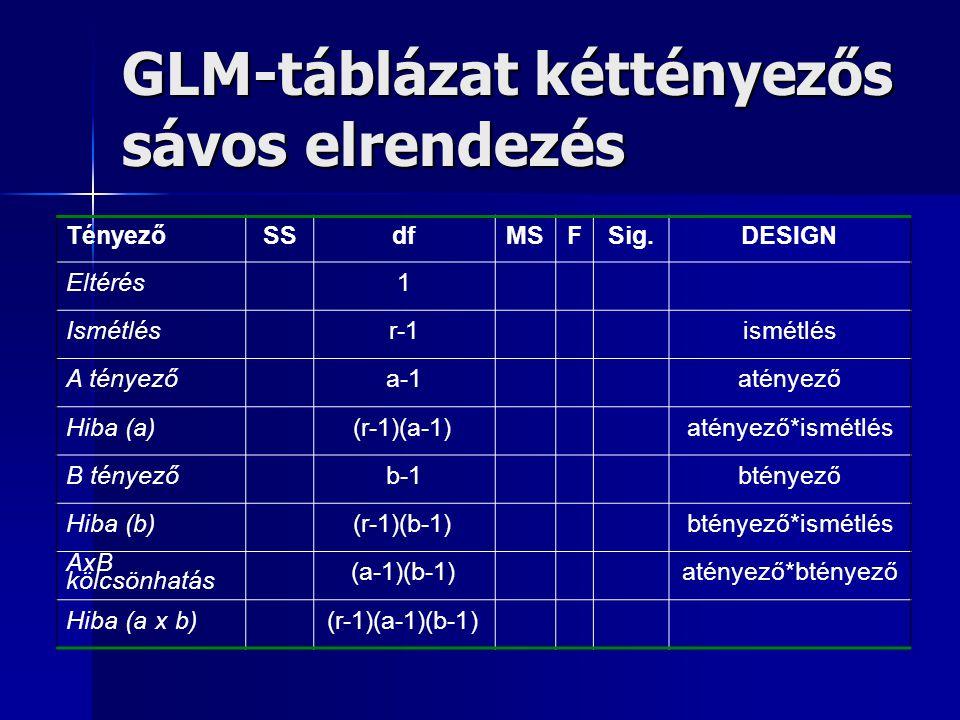 GLM-táblázat kéttényezős sávos elrendezés TényezőSSdfMSFSig.DESIGN Eltérés1 Ismétlésr-1ismétlés A tényezőa-1atényező Hiba (a)(r-1)(a-1)atényező*ismétl