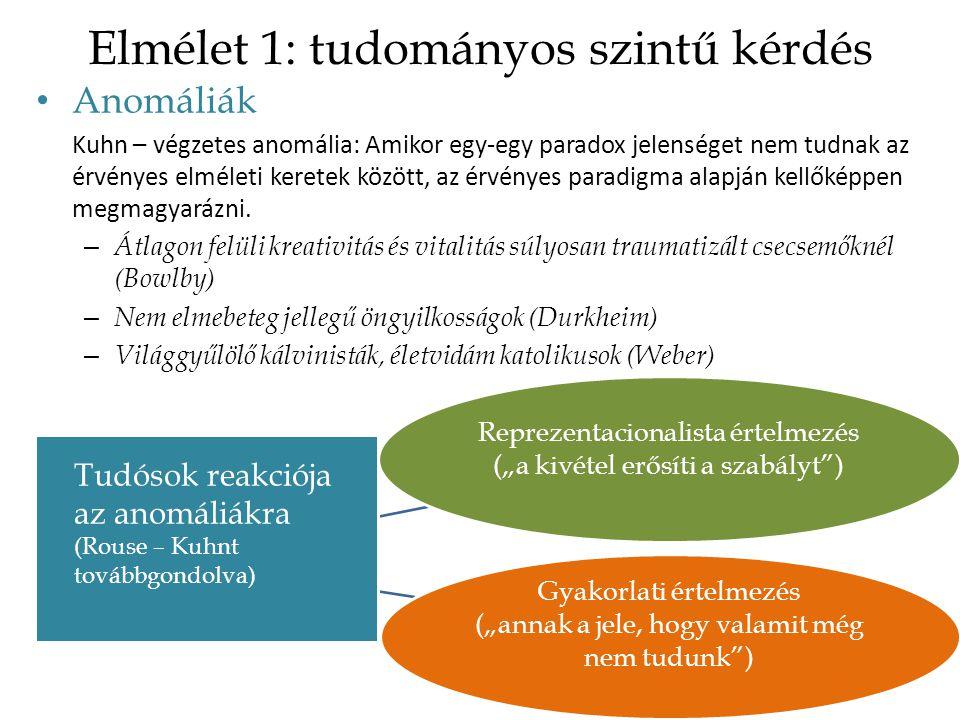 Elmélet 1: tudományos szintű kérdés Anomáliák Kuhn – végzetes anomália: Amikor egy-egy paradox jelenséget nem tudnak az érvényes elméleti keretek között, az érvényes paradigma alapján kellőképpen megmagyarázni.