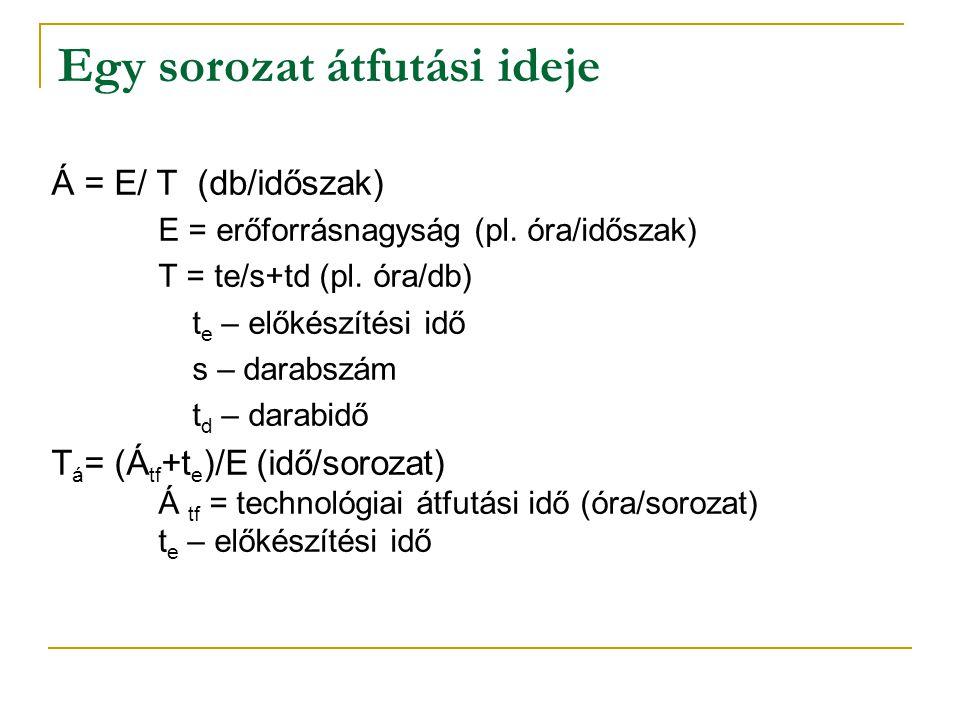 Egy sorozat átfutási ideje Á = E/ T (db/időszak) E = erőforrásnagyság (pl. óra/időszak) T = te/s+td (pl. óra/db) t e – előkészítési idő s – darabszám