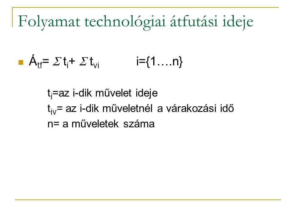 Folyamat technológiai átfutási ideje Á tf =  t i +  t vi i={1….n} t i =az i-dik művelet ideje t iv = az i-dik műveletnél a várakozási idő n= a művel