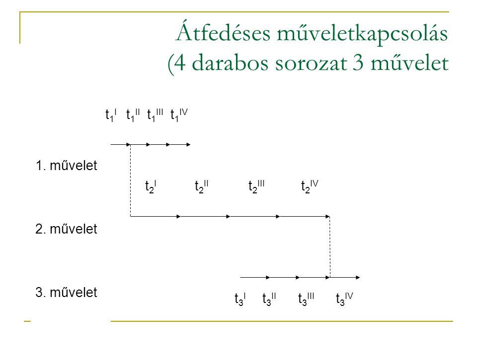 Átfedéses műveletkapcsolás (4 darabos sorozat 3 művelet t 1 I t 1 II t 1 III t 1 IV t 2 I t 2 II t 2 III t 2 IV t 3 I t 3 II t 3 III t 3 IV 1. művelet