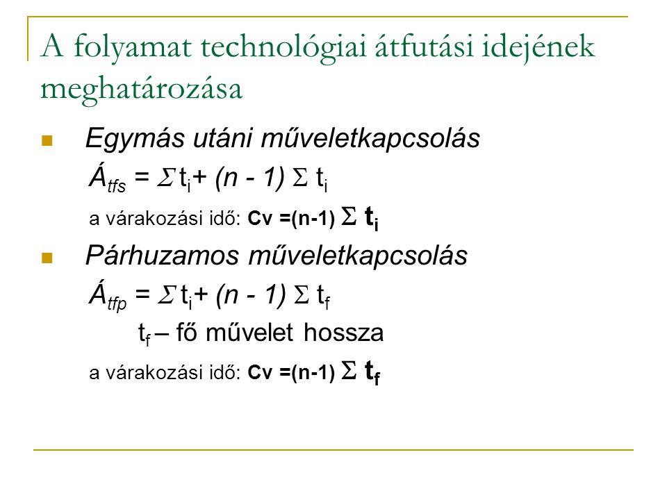 A folyamat technológiai átfutási idejének meghatározása Egymás utáni műveletkapcsolás Á tfs =  t i + (n - 1)  t i a várakozási idő: Cv =(n-1)  t i