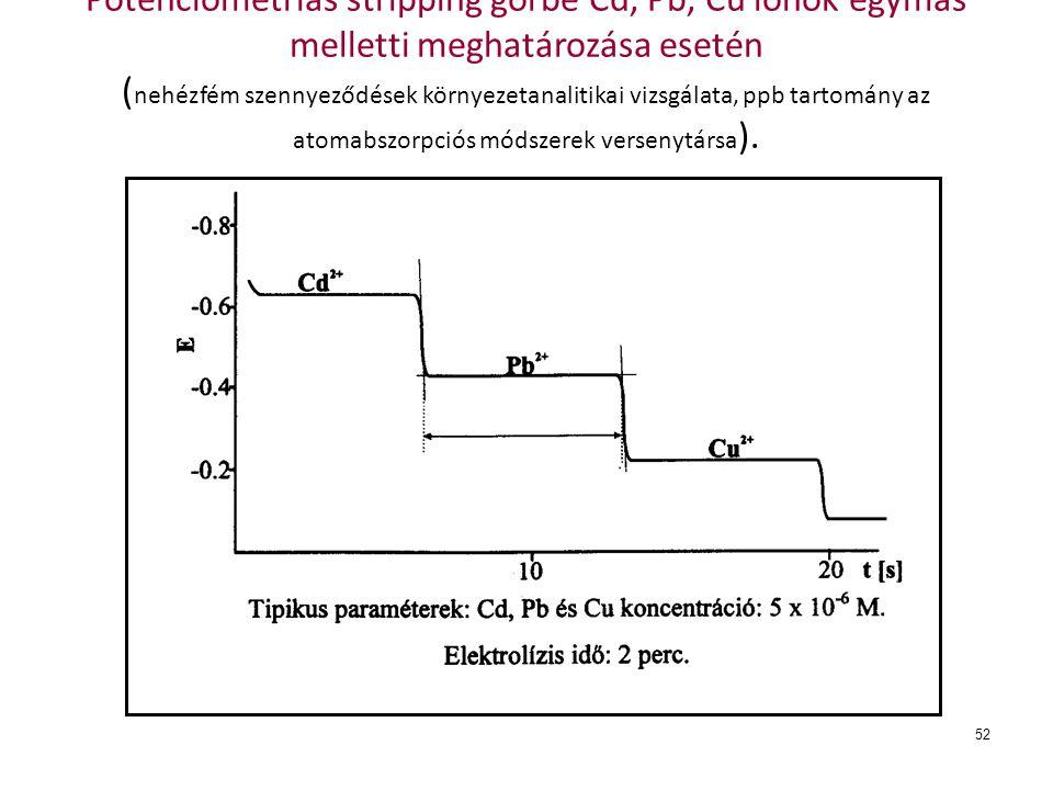 52 Potenciometriás stripping görbe Cd, Pb, Cu ionok egymás melletti meghatározása esetén ( nehézfém szennyeződések környezetanalitikai vizsgálata, ppb tartomány az atomabszorpciós módszerek versenytársa ).