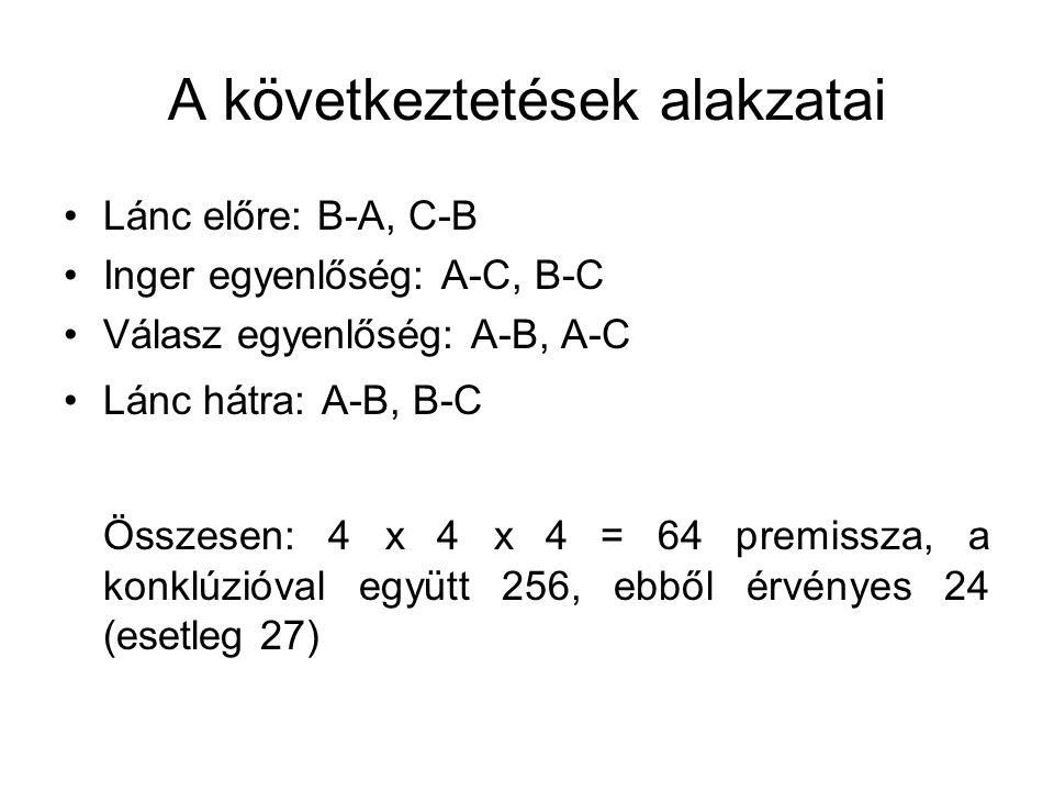 A következtetések alakzatai Lánc előre: B-A, C-B Inger egyenlőség: A-C, B-C Válasz egyenlőség: A-B, A-C Lánc hátra: A-B, B-C Összesen: 4 x 4 x 4 = 64