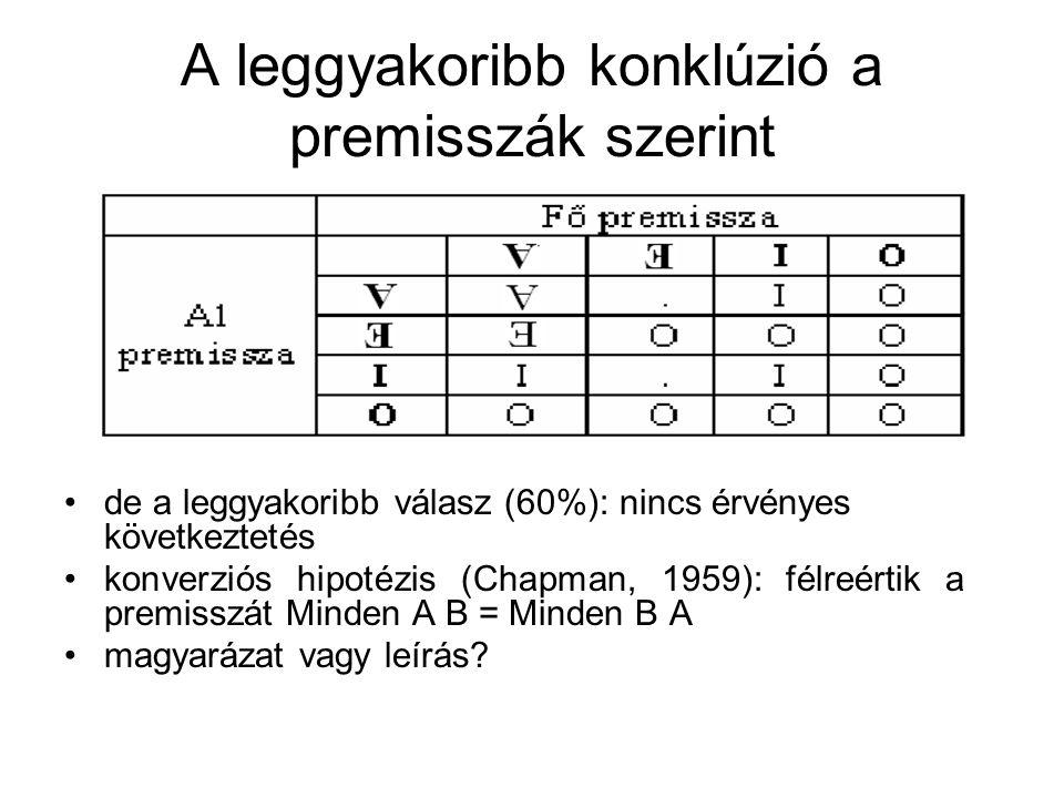 A premisszák Venn diagarmmja Általános állító (V): minden A B = 1.
