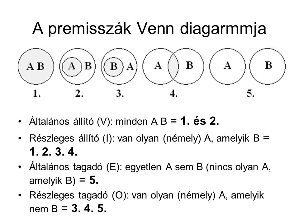 A premisszák Venn diagarmmja Általános állító (V): minden A B = 1. és 2. Részleges állító (I): van olyan (némely) A, amelyik B = 1. 2. 3. 4. Általános