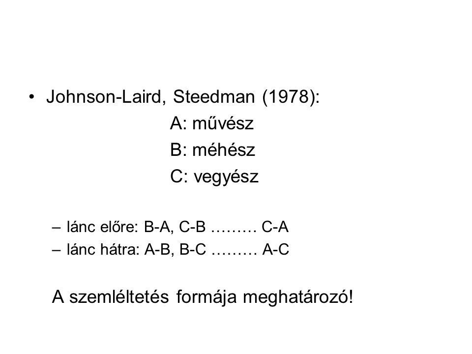 A szillogisztikus következtetés modellelméleti magyarázata Szerkezeti megfelelés a modell és a modellezett között (Johnson-Laird, 1983) A deduktív következtetés három szakasza: 1.premisszák megértése: szemantikai eljárás 2.modell alkotás: –specifikus (példányszerű) –strukturálisan analóg –vizuális vagy 'tudattalan' 3.következtetés levonása és ellenőrzése: –a nem explicit információ kivonatolása –revízió: ellenpéldák vagy alternatív modellek keresése A következtetési hiba a munkamemória korlátozottságára vezethető vissza, vagy arra, hogy korábban nem ellenőrzött modelleken alapul