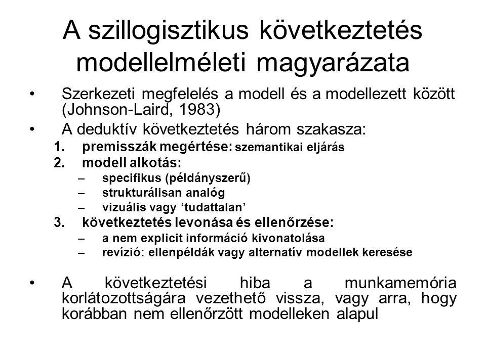 A szillogisztikus következtetés modellelméleti magyarázata Szerkezeti megfelelés a modell és a modellezett között (Johnson-Laird, 1983) A deduktív köv