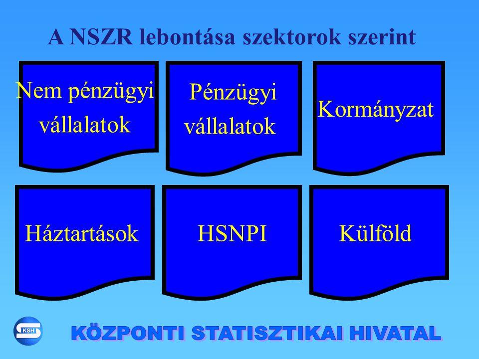 KülföldHSNPI Háztartások Kormányzat Pénzügyi vállalatok Nem pénzügyi vállalatok A NSZR lebontása szektorok szerint