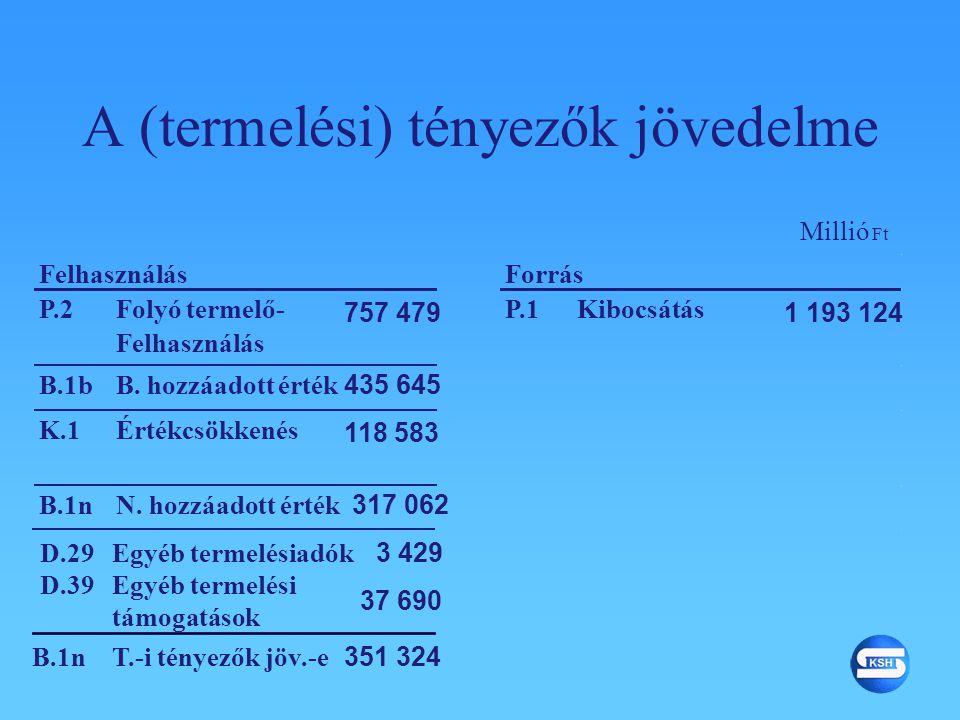 P.2Folyó termelő- Felhasználás 1 193 124 P.1Kibocsátás 757 479 B.1bB. hozzáadott érték 435 645 K.1Értékcsökkenés 118 583 B.1nN. hozzáadott érték 317 0