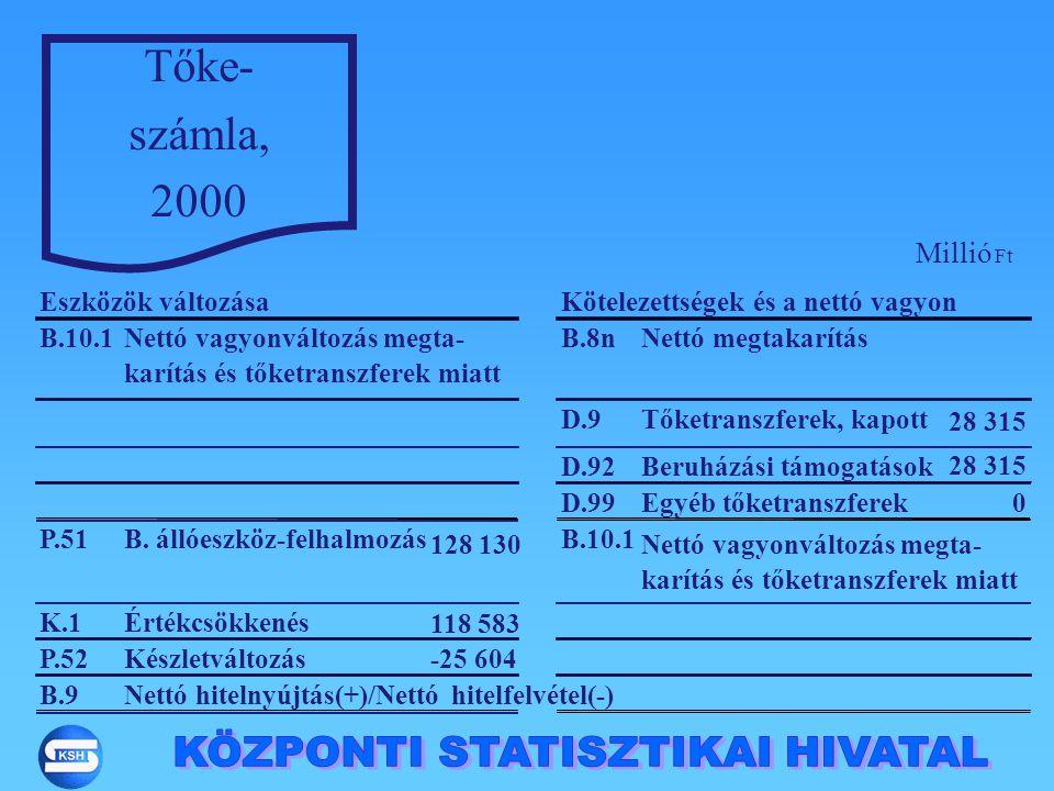 Tőke- számla, 2000 B.10.1Nettó vagyonváltozás megta- karítás és tőketranszferek miatt B.8nNettó megtakarítás D.9Tőketranszferek, kapott 28 315 D.92Ber