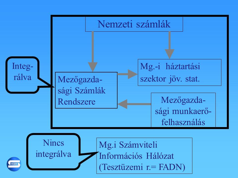 Nemzeti számlák Mg.i Számviteli Információs Hálózat (Tesztüzemi r.= FADN) Mg.-i háztartási szektor jöv. stat. Mezőgazda- sági Számlák Rendszere Mezőga