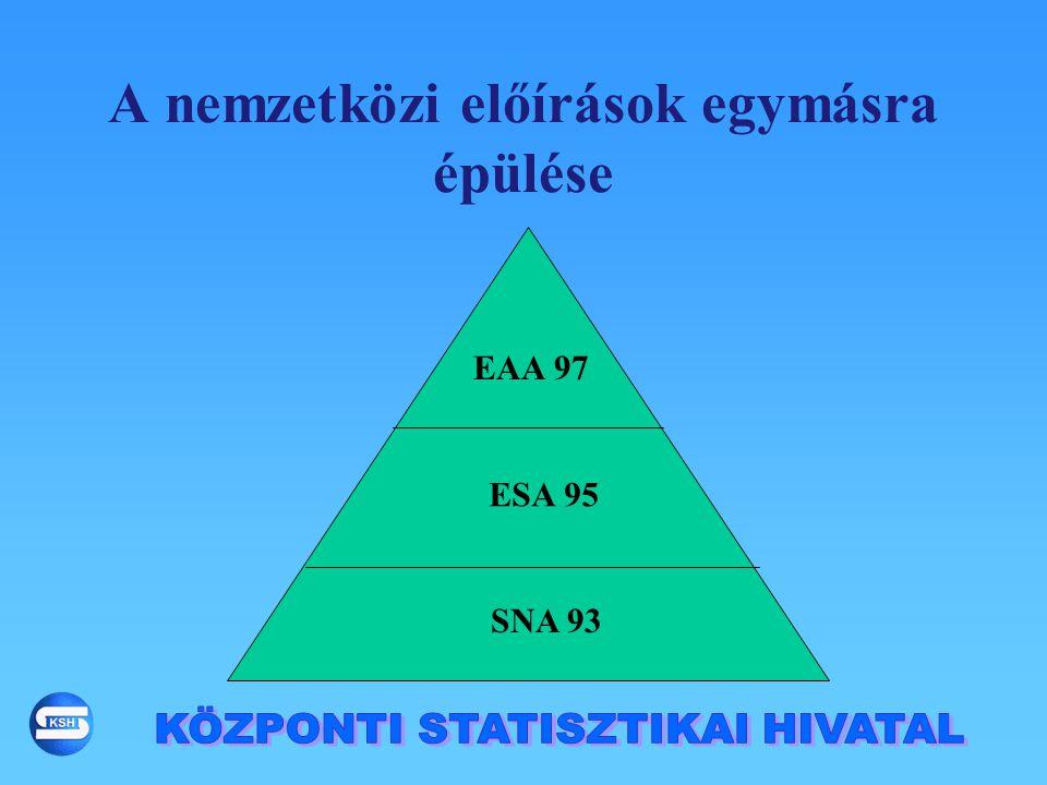 A nemzetközi előírások egymásra épülése SNA 93 ESA 95 EAA 97