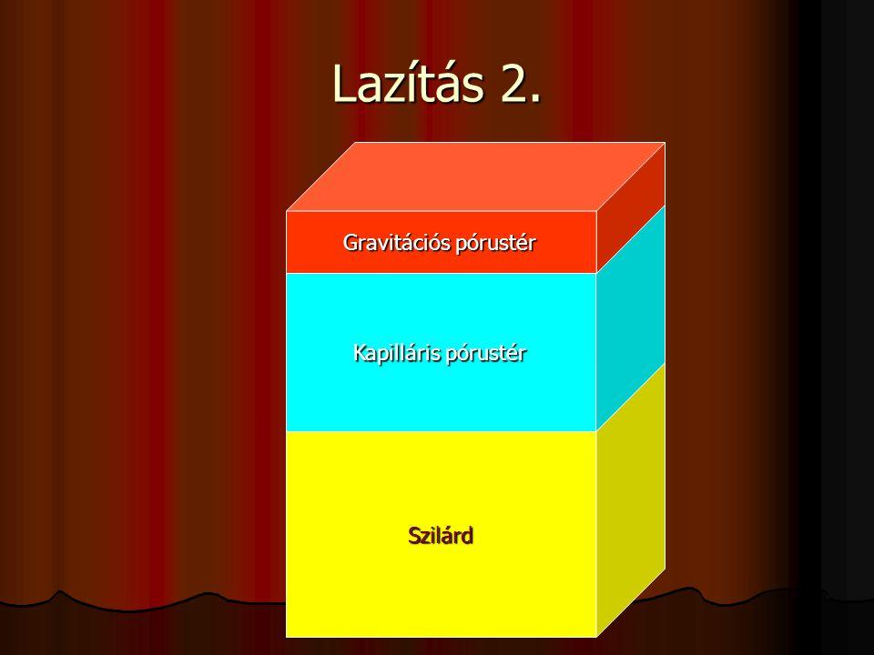 Lazítás 2. Szilárd Kapilláris pórustér Gravitációs pórustér