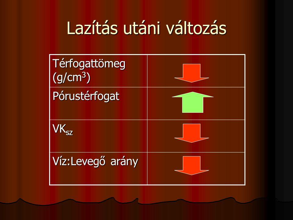 Lazítás utáni változás Térfogattömeg (g/cm 3 ) Pórustérfogat VK sz Víz:Levegő arány