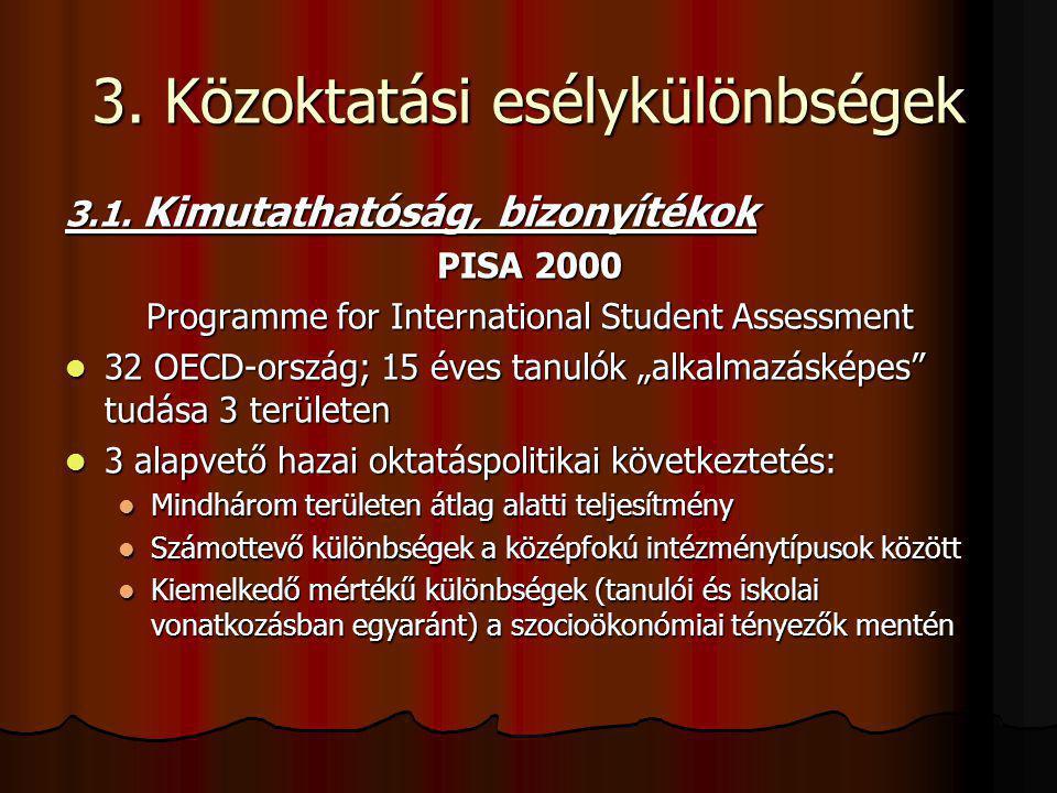 3. Közoktatási esélykülönbségek 3.1. Kimutathatóság, bizonyítékok PISA 2000 Programme for International Student Assessment 32 OECD-ország; 15 éves tan
