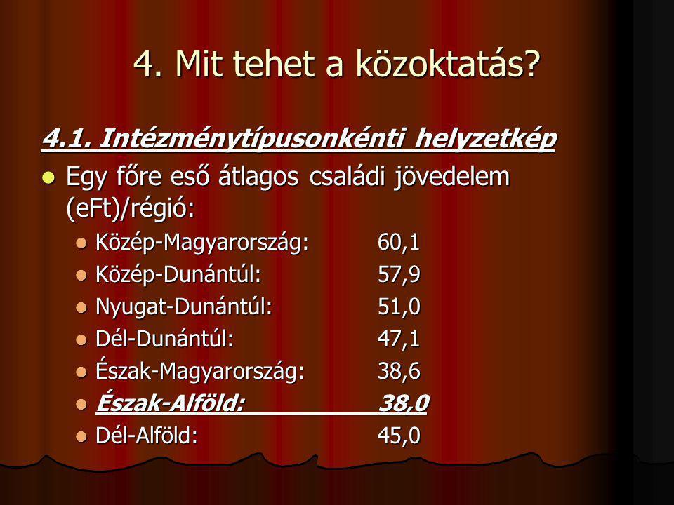 4. Mit tehet a közoktatás? 4.1. Intézménytípusonkénti helyzetkép Egy főre eső átlagos családi jövedelem (eFt)/régió: Egy főre eső átlagos családi jöve