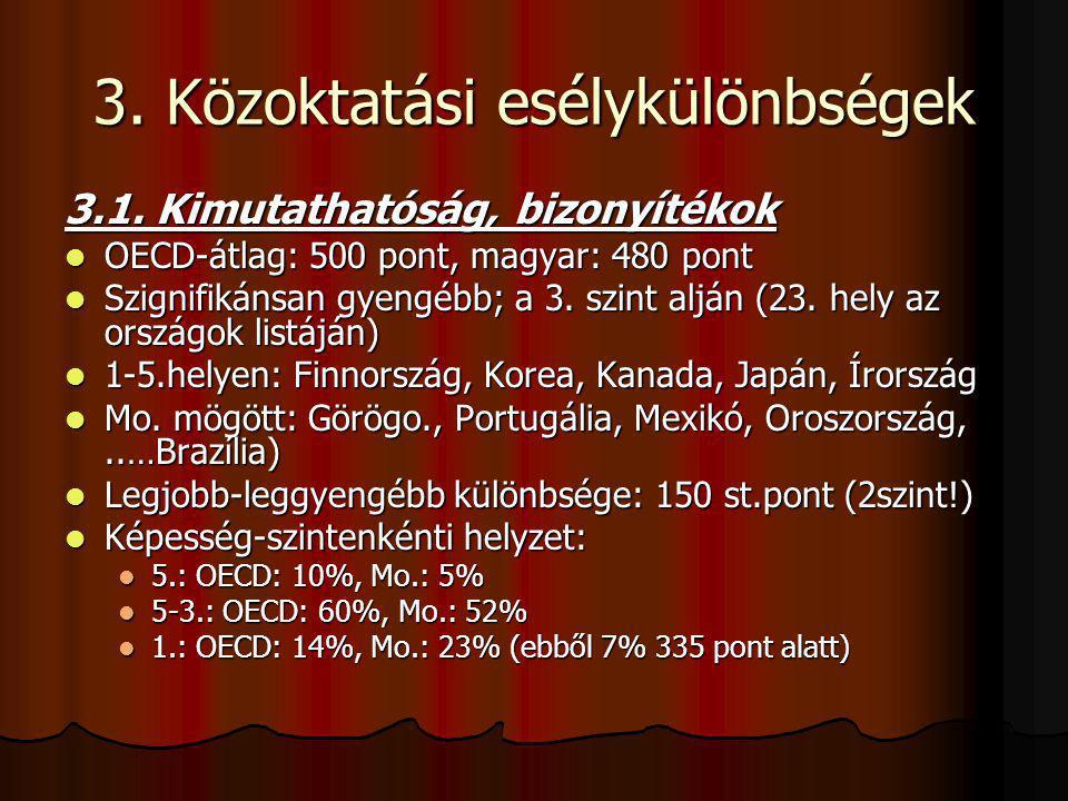 3. Közoktatási esélykülönbségek 3.1. Kimutathatóság, bizonyítékok OECD-átlag: 500 pont, magyar: 480 pont OECD-átlag: 500 pont, magyar: 480 pont Szigni