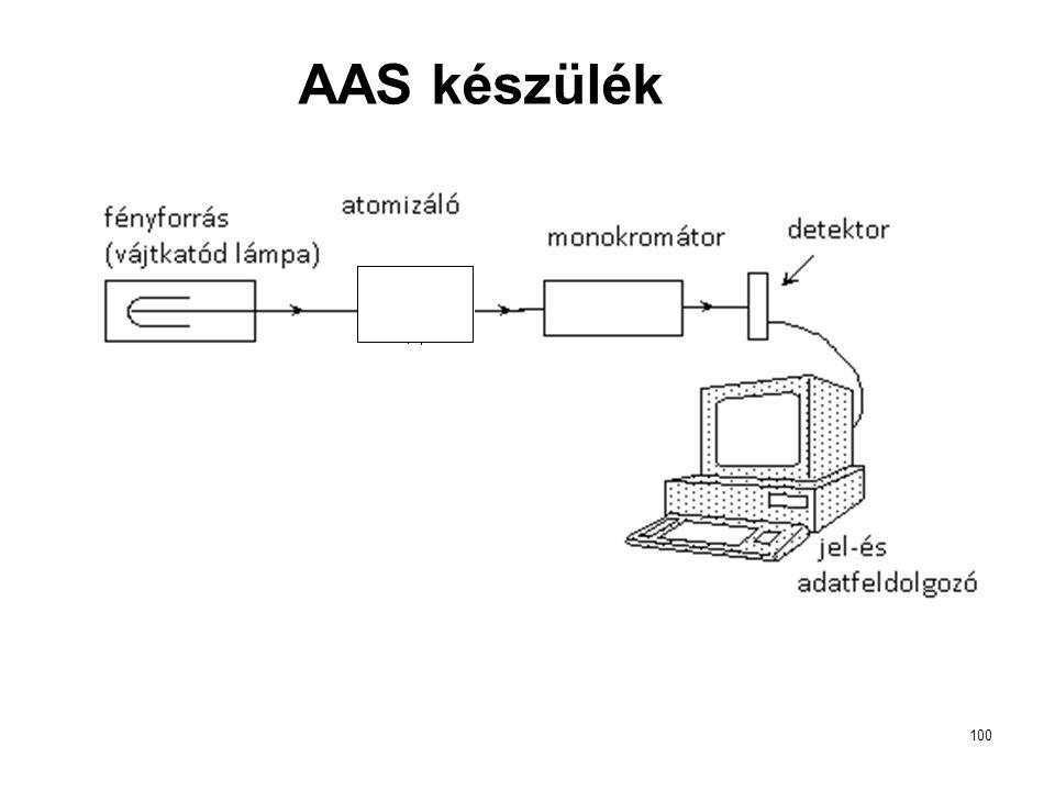 100 AAS készülék