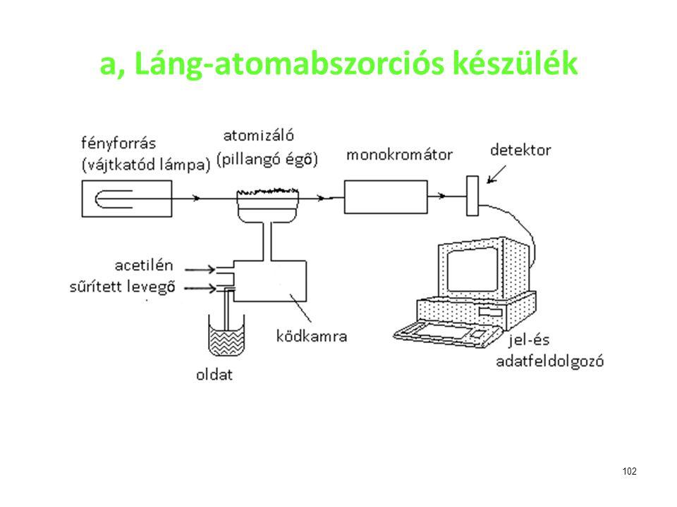 102 a, Láng-atomabszorciós készülék