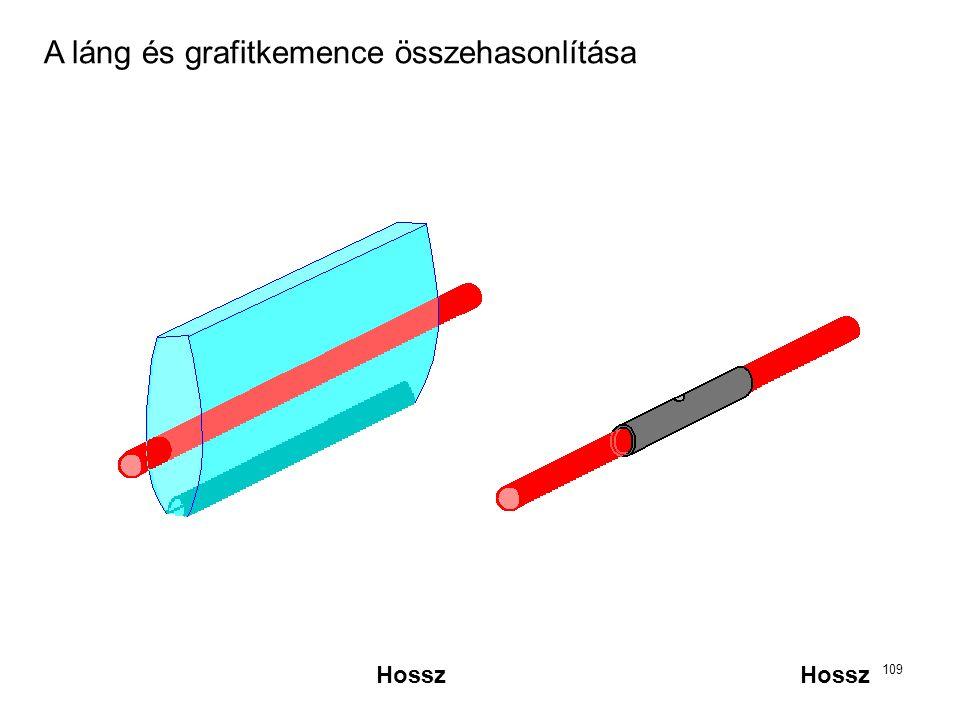 109 Hossz A láng és grafitkemence összehasonlítása