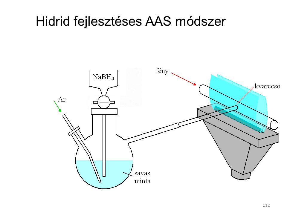 112 Hidrid fejlesztéses AAS módszer