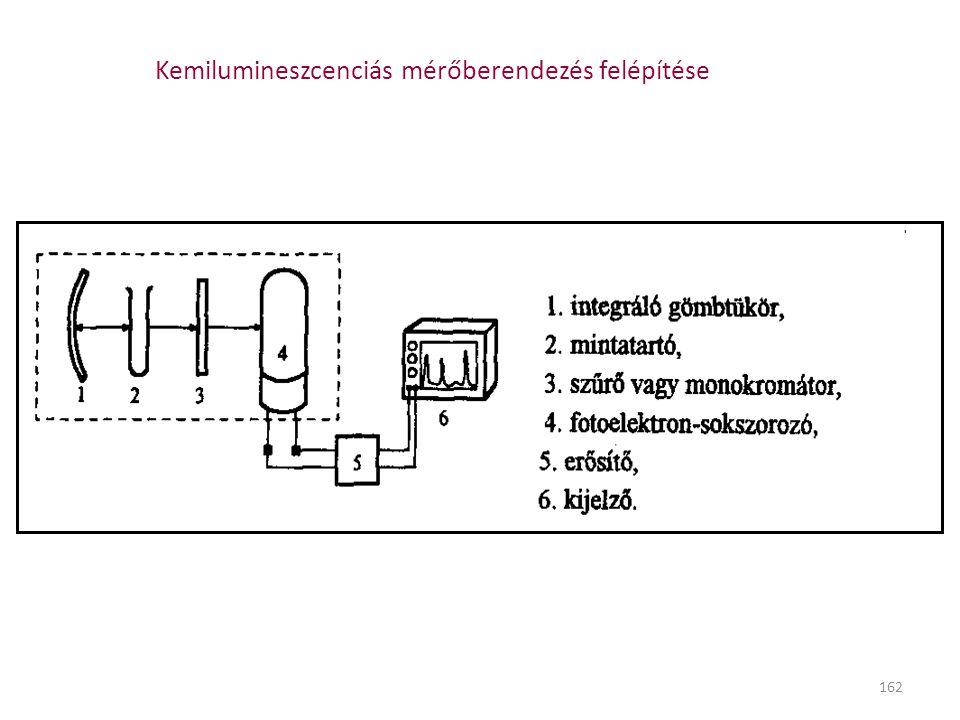 162 Kemilumineszcenciás mérőberendezés felépítése