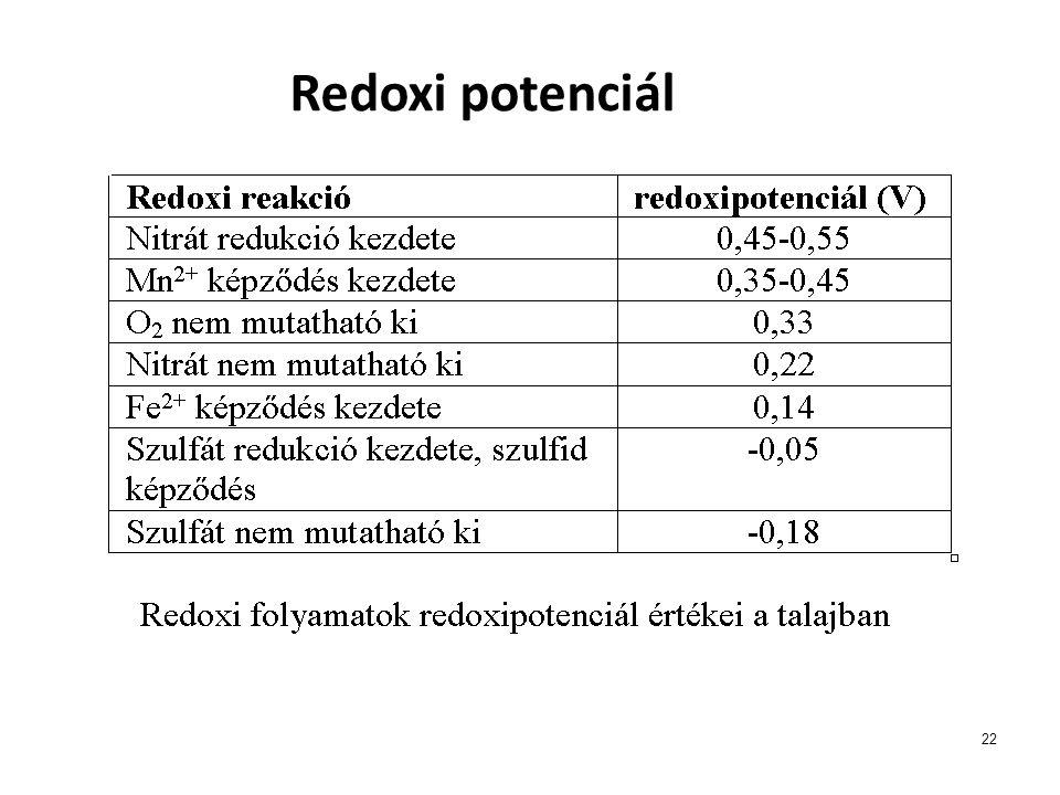 22 Redoxi potenciál