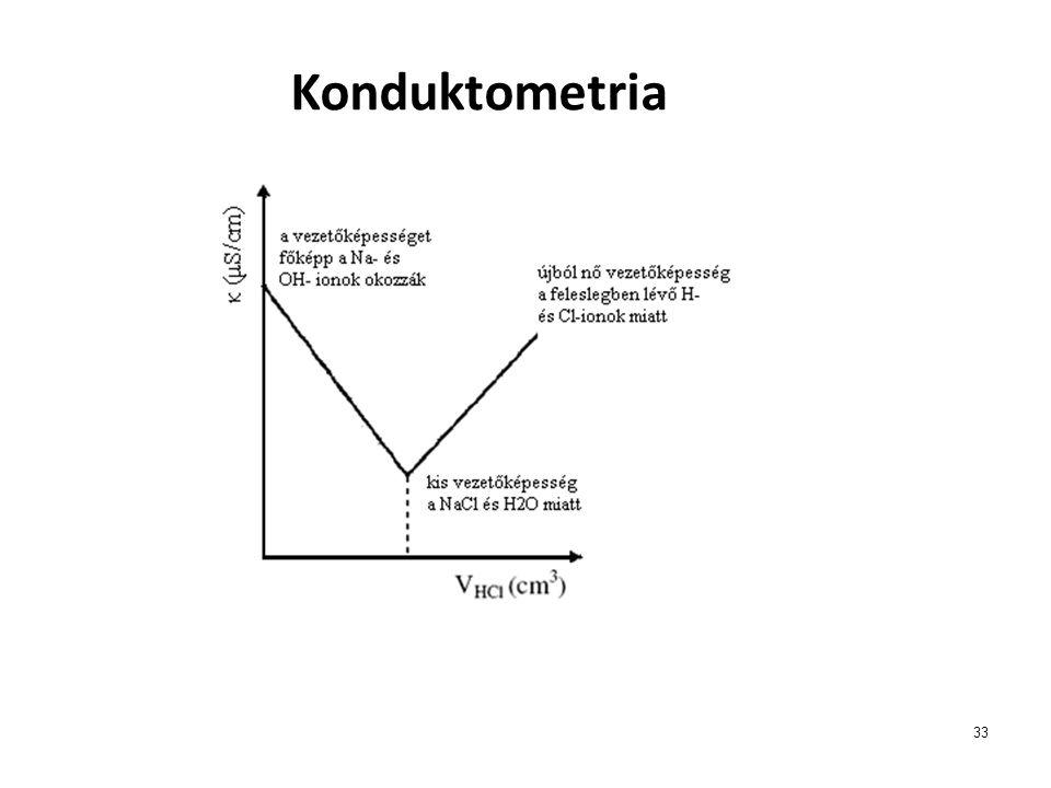 33 Konduktometria