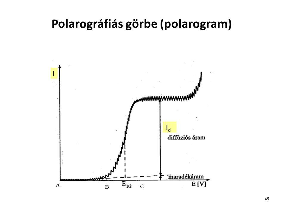 45 Polarográfiás görbe (polarogram)