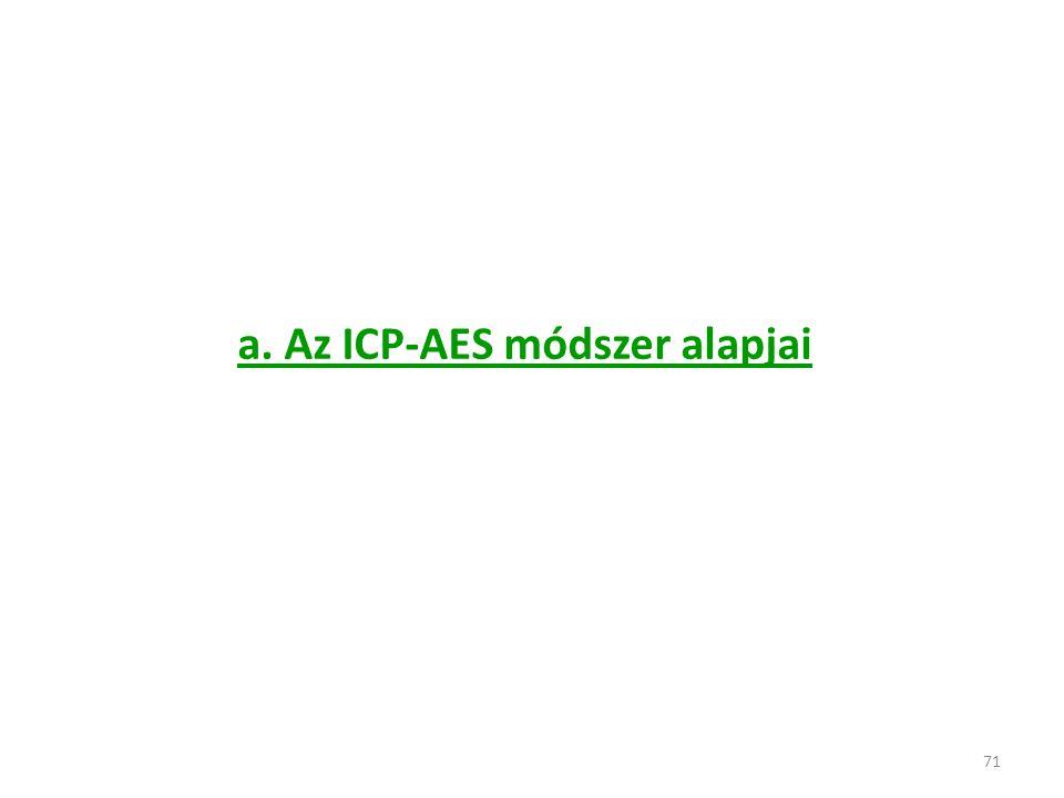 71 a. Az ICP-AES módszer alapjai