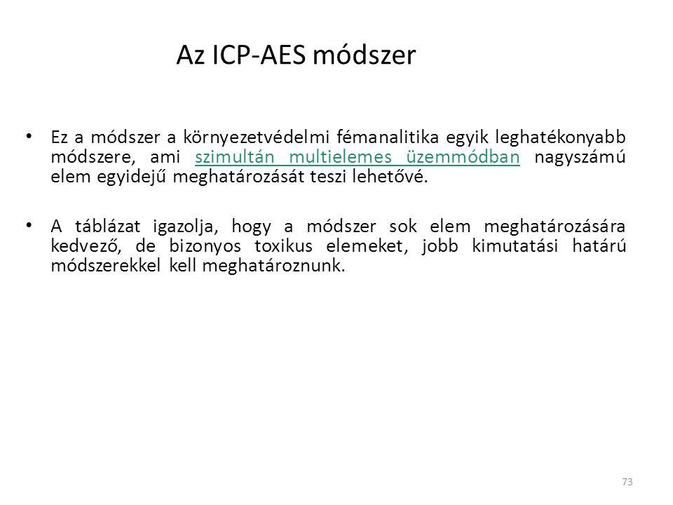 73 Az ICP-AES módszer Ez a módszer a környezetvédelmi fémanalitika egyik leghatékonyabb módszere, ami szimultán multielemes üzemmódban nagyszámú elem