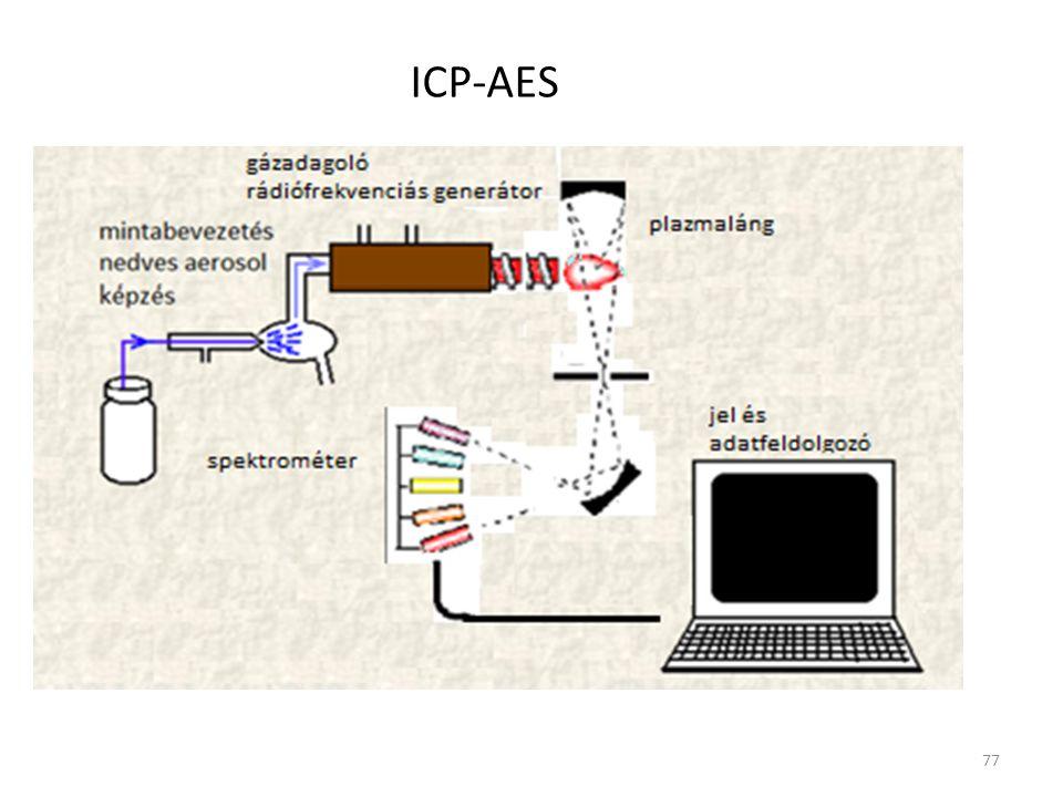 77 ICP-AES