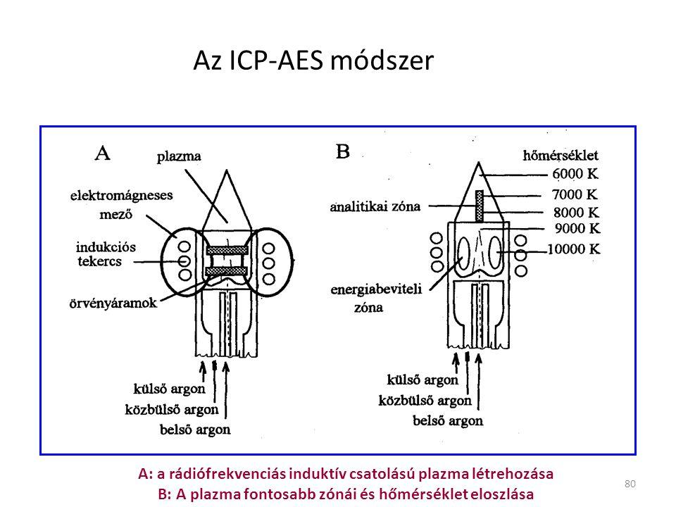80 Az ICP-AES módszer A: a rádiófrekvenciás induktív csatolású plazma létrehozása B: A plazma fontosabb zónái és hőmérséklet eloszlása