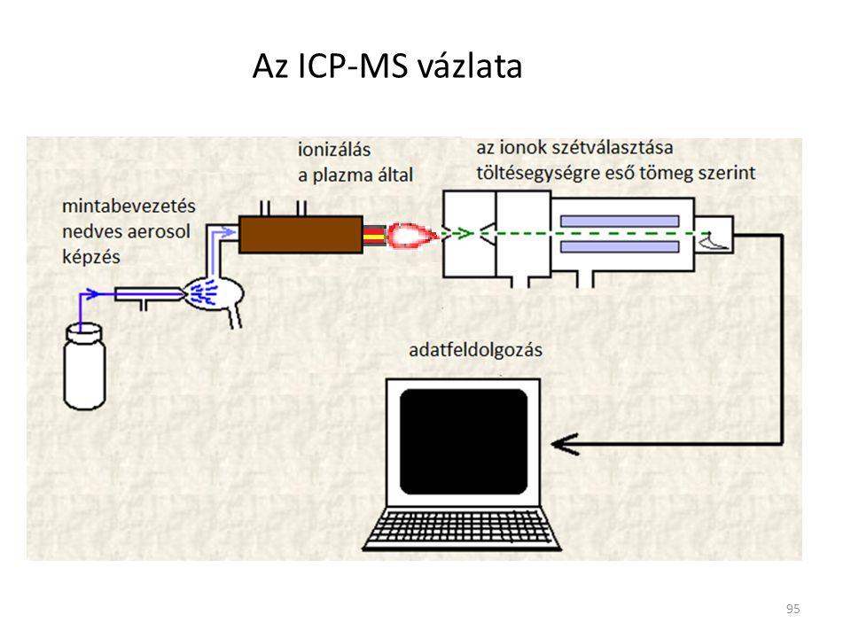 95 Az ICP-MS vázlata
