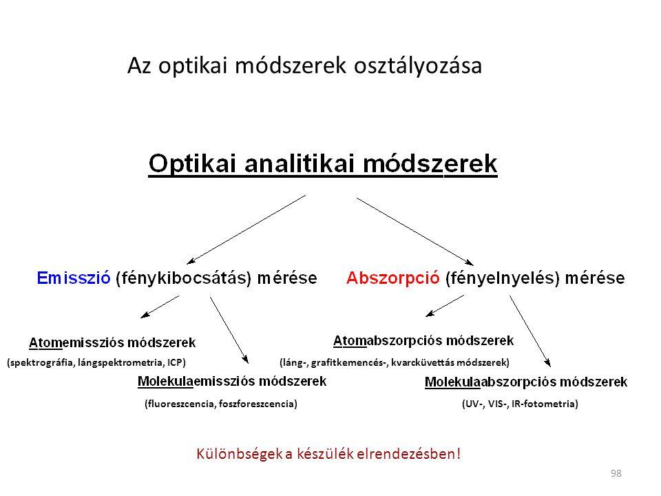 98 Az optikai módszerek osztályozása (spektrográfia, lángspektrometria, ICP) (fluoreszcencia, foszforeszcencia)(UV-, VIS-, IR-fotometria) (láng-, graf