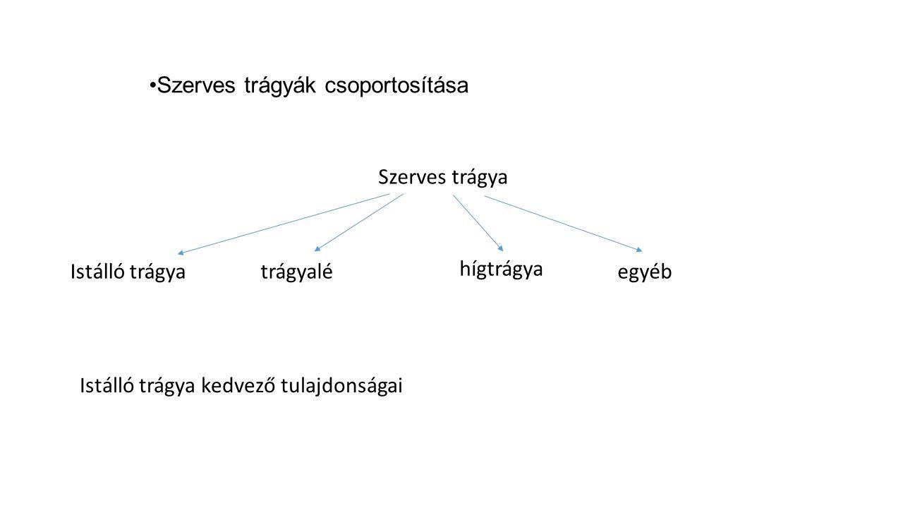 Szerves trágyák csoportosítása Szerves trágya Istálló trágyatrágyalé hígtrágya egyéb Istálló trágya kedvező tulajdonságai